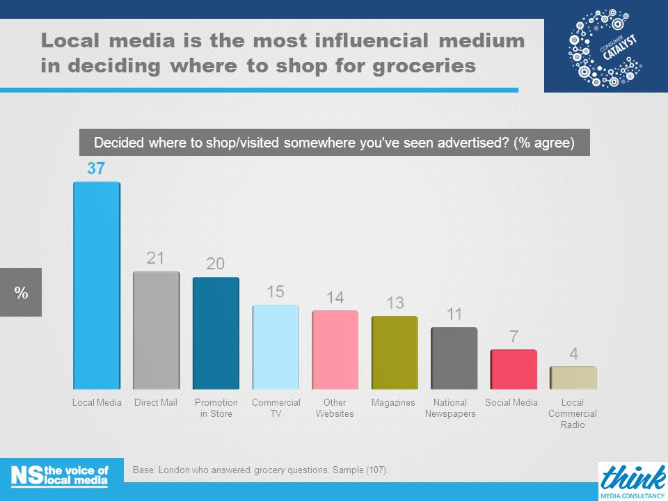 Local media is the most influencial medium in deciding where to shop for groceries % Decided where to shop/visited somewhere you ve seen advertised.