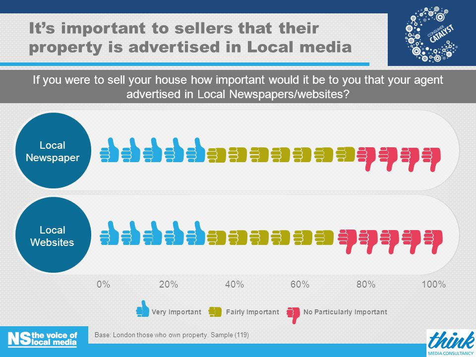 It's important to sellers that their property is advertised in Local media Base: London those who own property.