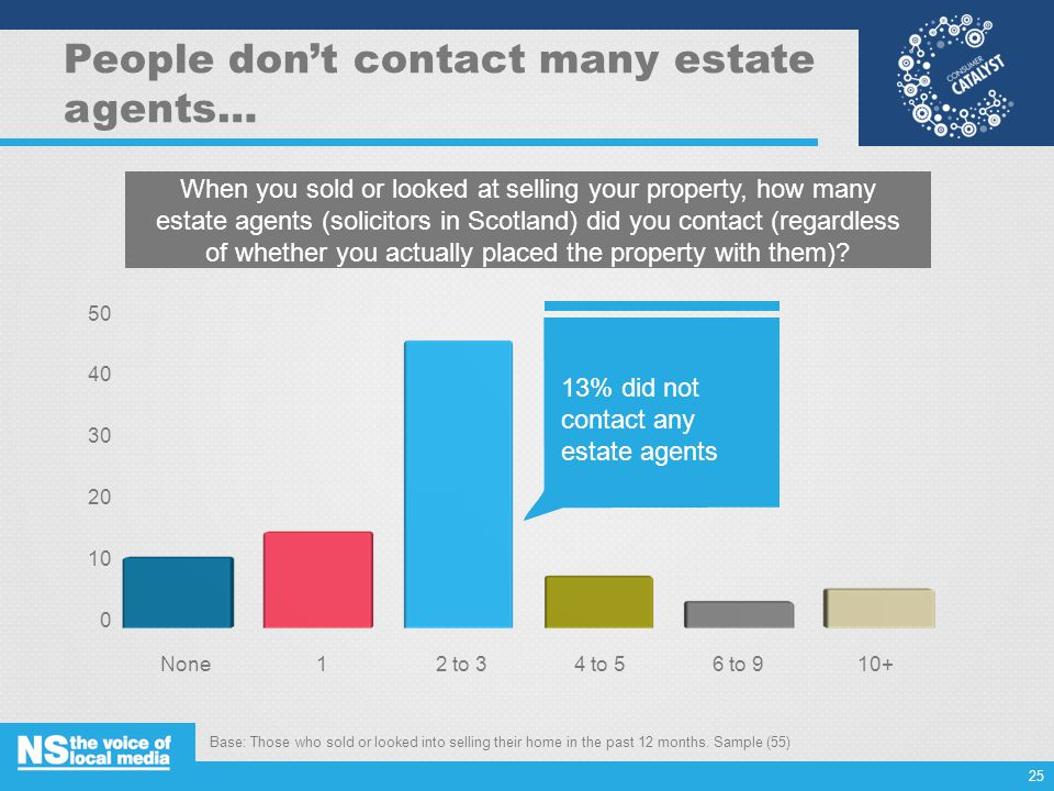 People don't contact many estate agents… When you sold or looked at selling your property, how many estate agents (solicitors in Scotland) did you contact (regardless of whether you actually placed the property with them).
