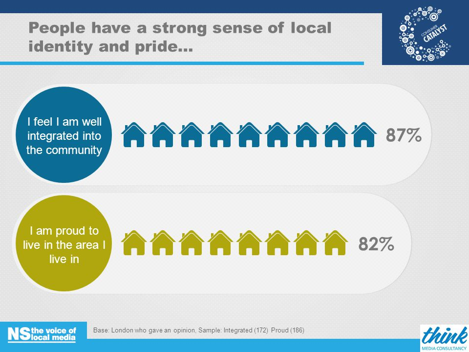 People have a strong sense of local identity and pride… 87% Base: London who gave an opinion, Sample: Integrated (172) Proud (186) 5 I feel I am well integrated into the community 82% I am proud to live in the area I live in