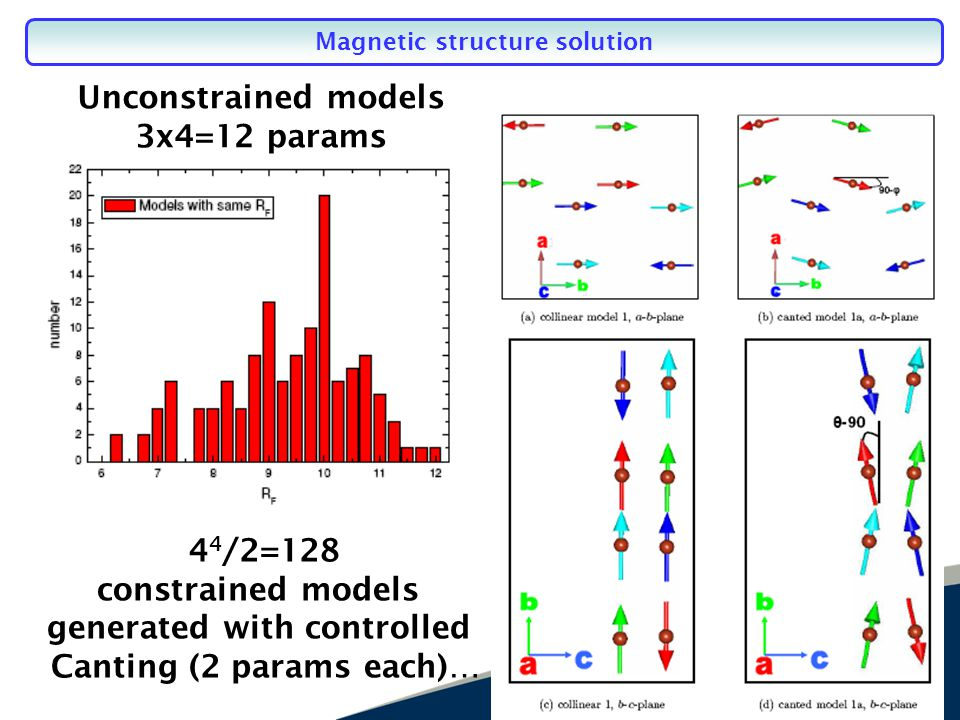 Magnetic structure solution 4 4 /2=128 constrained models generated with controlled Canting (2 params each)… Unconstrained models 3x4=12 params