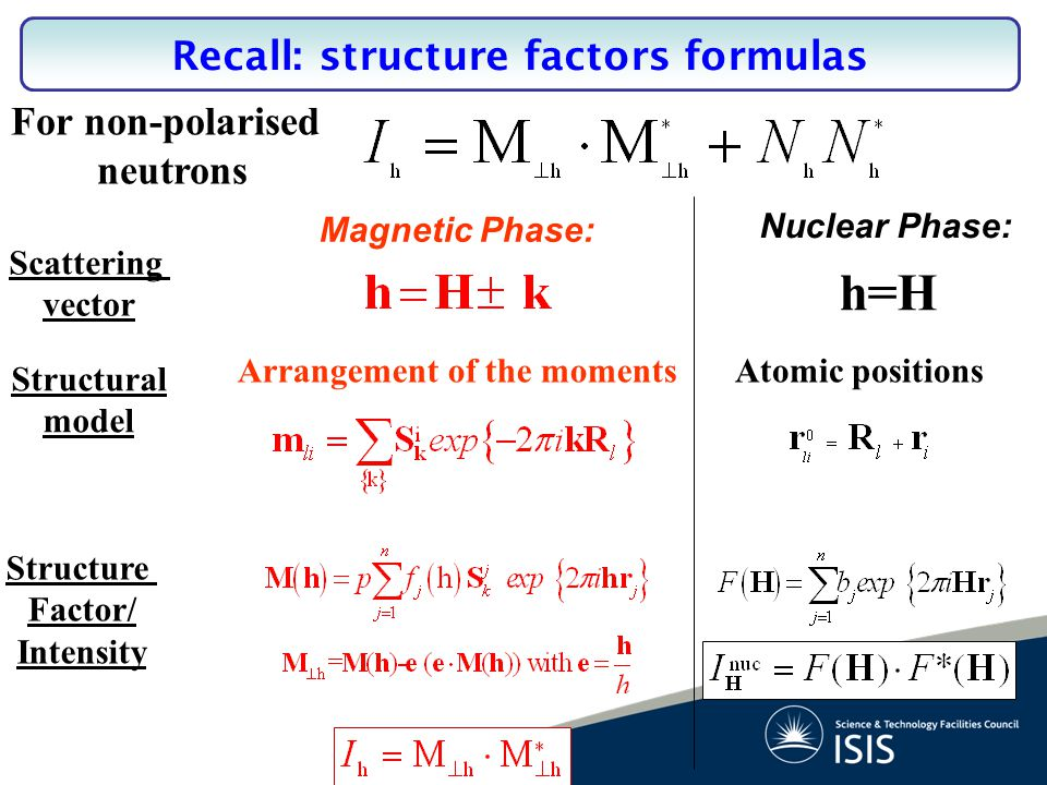 Nuclear Phase: Scattering vector Structure Factor/ Intensity Magnetic Phase: h=H Atomic positions Structural model Arrangement of the moments For non-polarised neutrons Recall: structure factors formulas