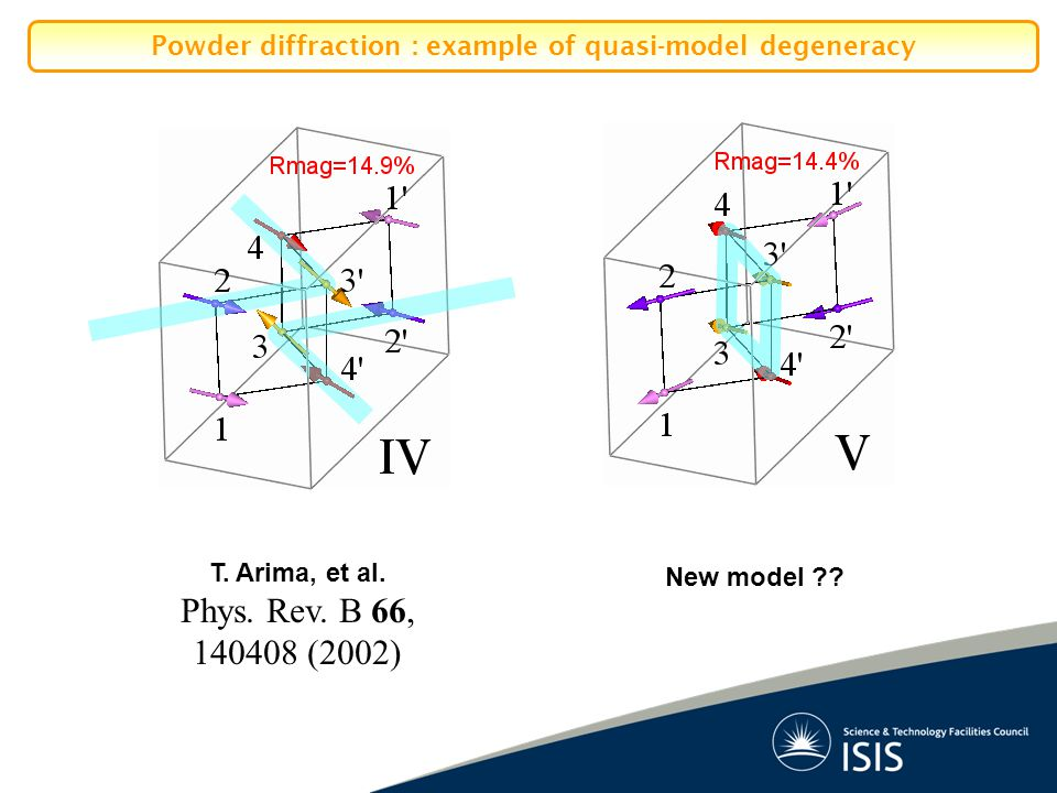 T. Arima, et al. Phys. Rev. B 66, 140408 (2002) New model ?? Powder diffraction : example of quasi-model degeneracy