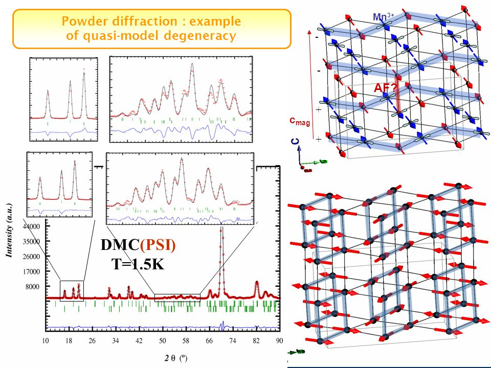 AF? Mn 3+ + + - - c mag DMC(PSI) T=1.5K Powder diffraction : example of quasi-model degeneracy