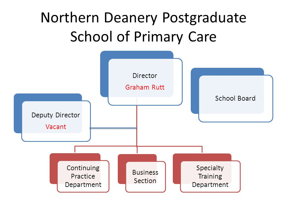 Northern Deanery Postgraduate School of Primary Care Deputy Director Vacant Director Graham Rutt Continuing Practice Department Business Section Specialty Training Department School Board
