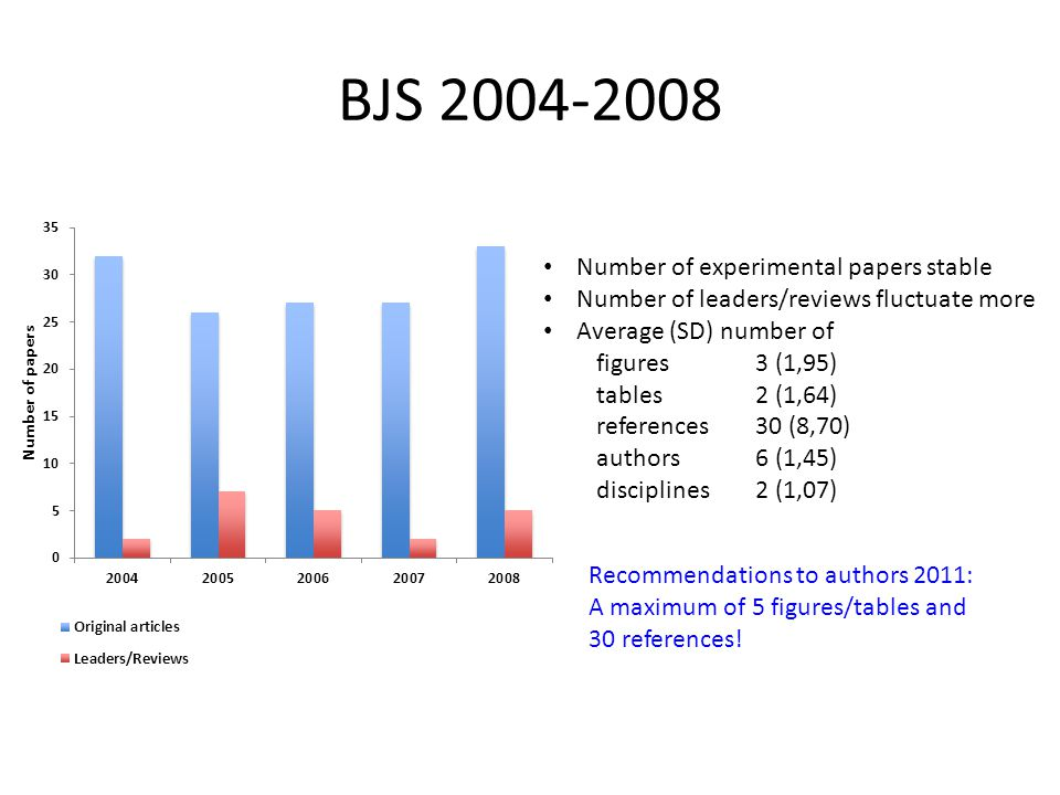 BJS 2004-2008 Number of experimental papers stable Number of leaders/reviews fluctuate more Average (SD) number of figures3 (1,95) tables2 (1,64) references30 (8,70) authors6 (1,45) disciplines2 (1,07) Recommendations to authors 2011: A maximum of 5 figures/tables and 30 references!