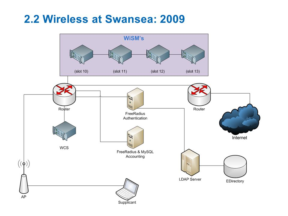 2.2 Wireless at Swansea: 2009
