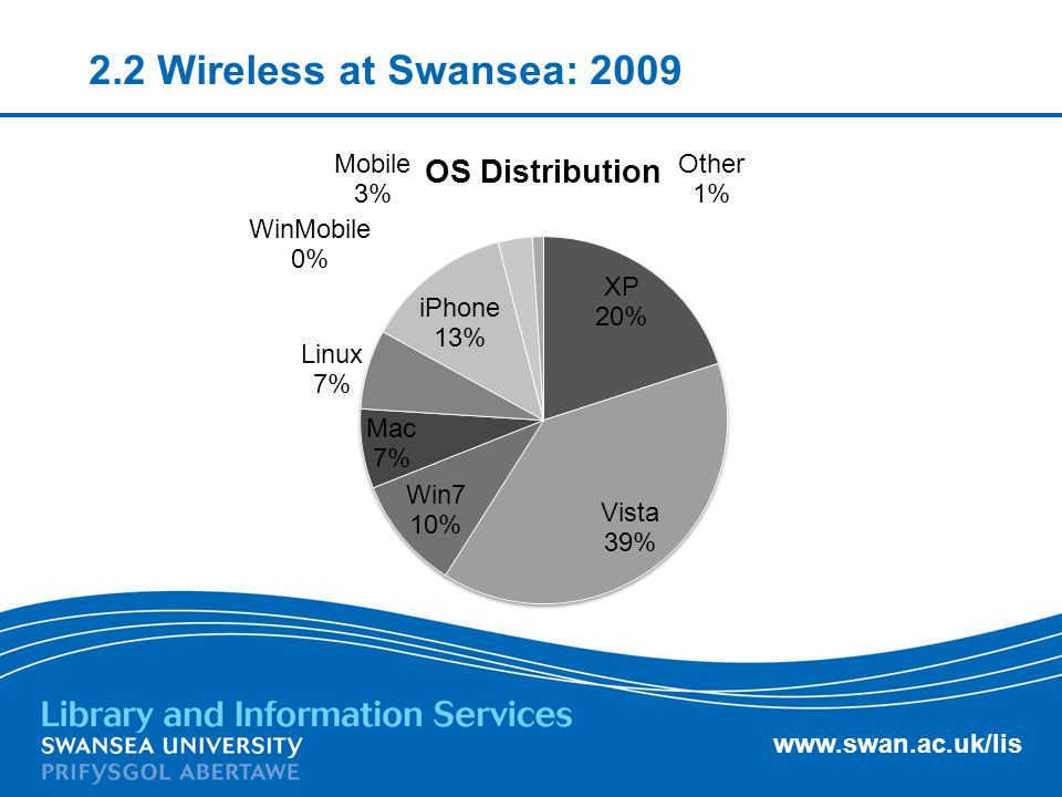 www.swan.ac.uk/lis 2.2 Wireless at Swansea: 2009