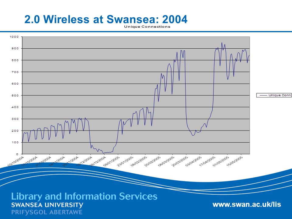 www.swan.ac.uk/lis 2.0 Wireless at Swansea: 2004