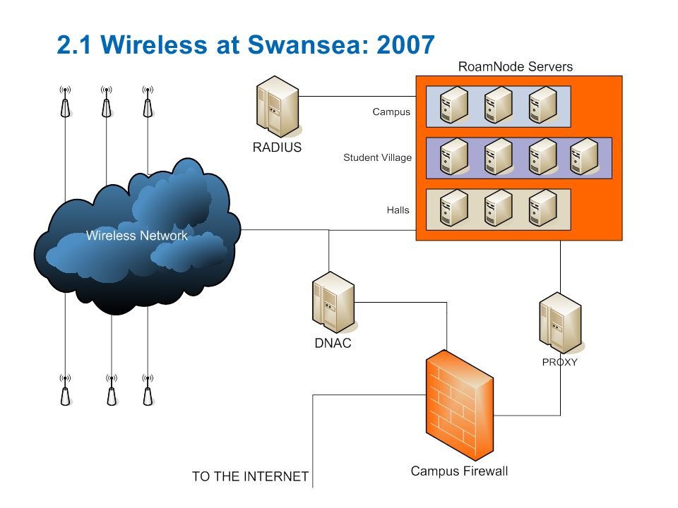 2.1 Wireless at Swansea: 2007