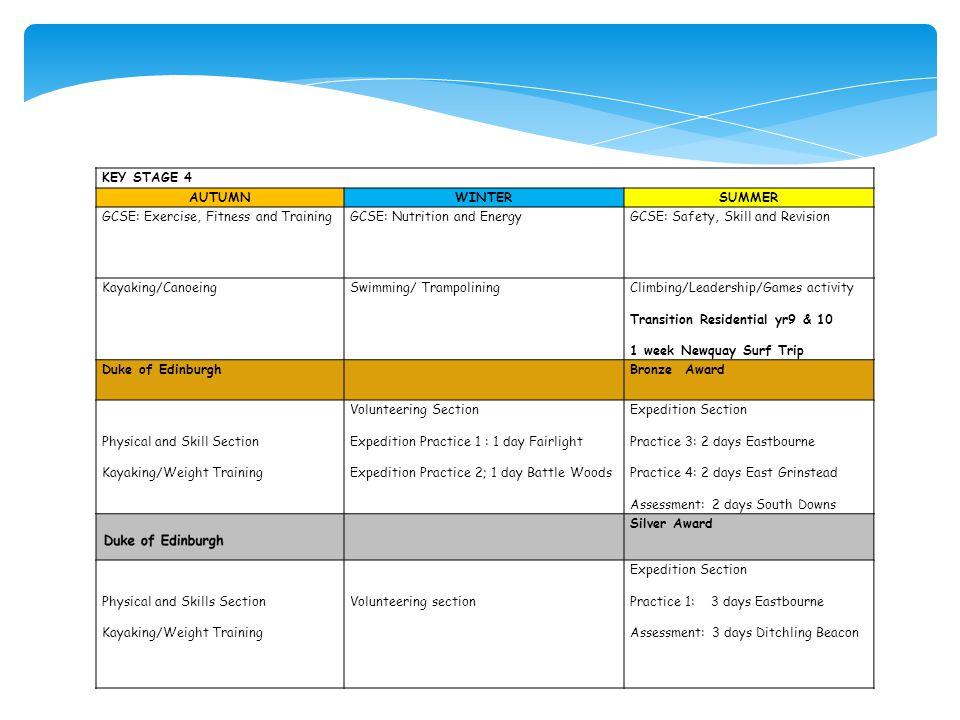 KEY STAGE 4 AUTUMNWINTERSUMMER GCSE: Exercise, Fitness and Training GCSE: Nutrition and Energy GCSE: Safety, Skill and Revision Kayaking/Canoeing Swim