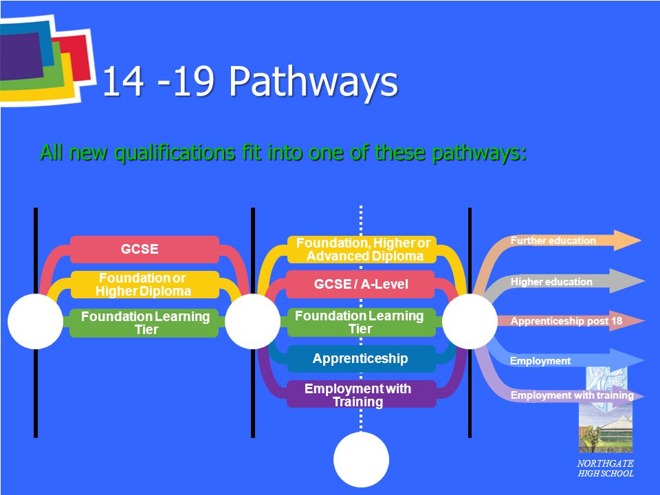NORTHGATE HIGH SCHOOL 14 -19 Pathways All new qualifications fit into one of these pathways: CONSIDER OPTIONS 17 GCSE Foundation Learning Tier Apprent