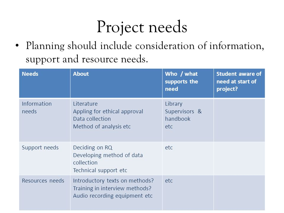 Project needs Planning should include consideration of information, support and resource needs. NeedsAboutWho / what supports the need Student aware o