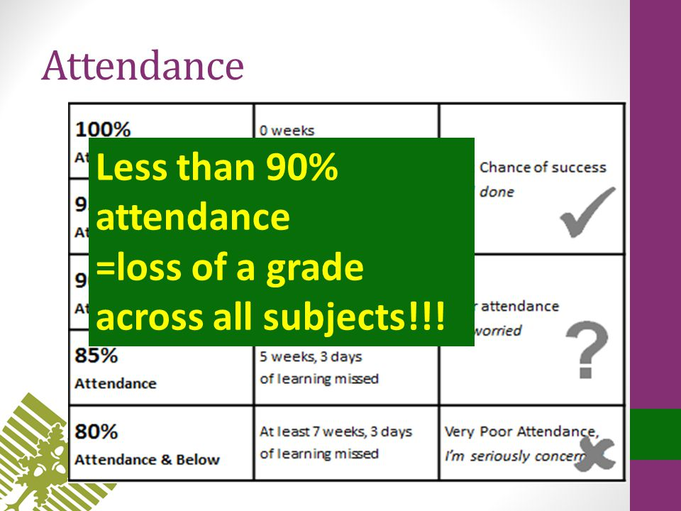 Attendance Less than 90% attendance =loss of a grade across all subjects!!!