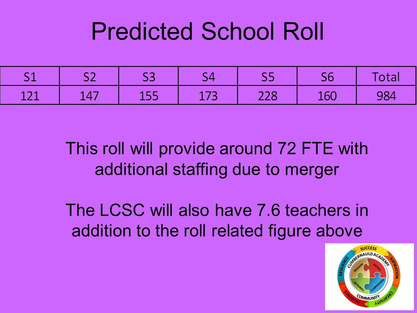Predicted School Roll This roll will provide around 72 FTE with additional staffing due to merger The LCSC will also have 7.6 teachers in addition to the roll related figure above