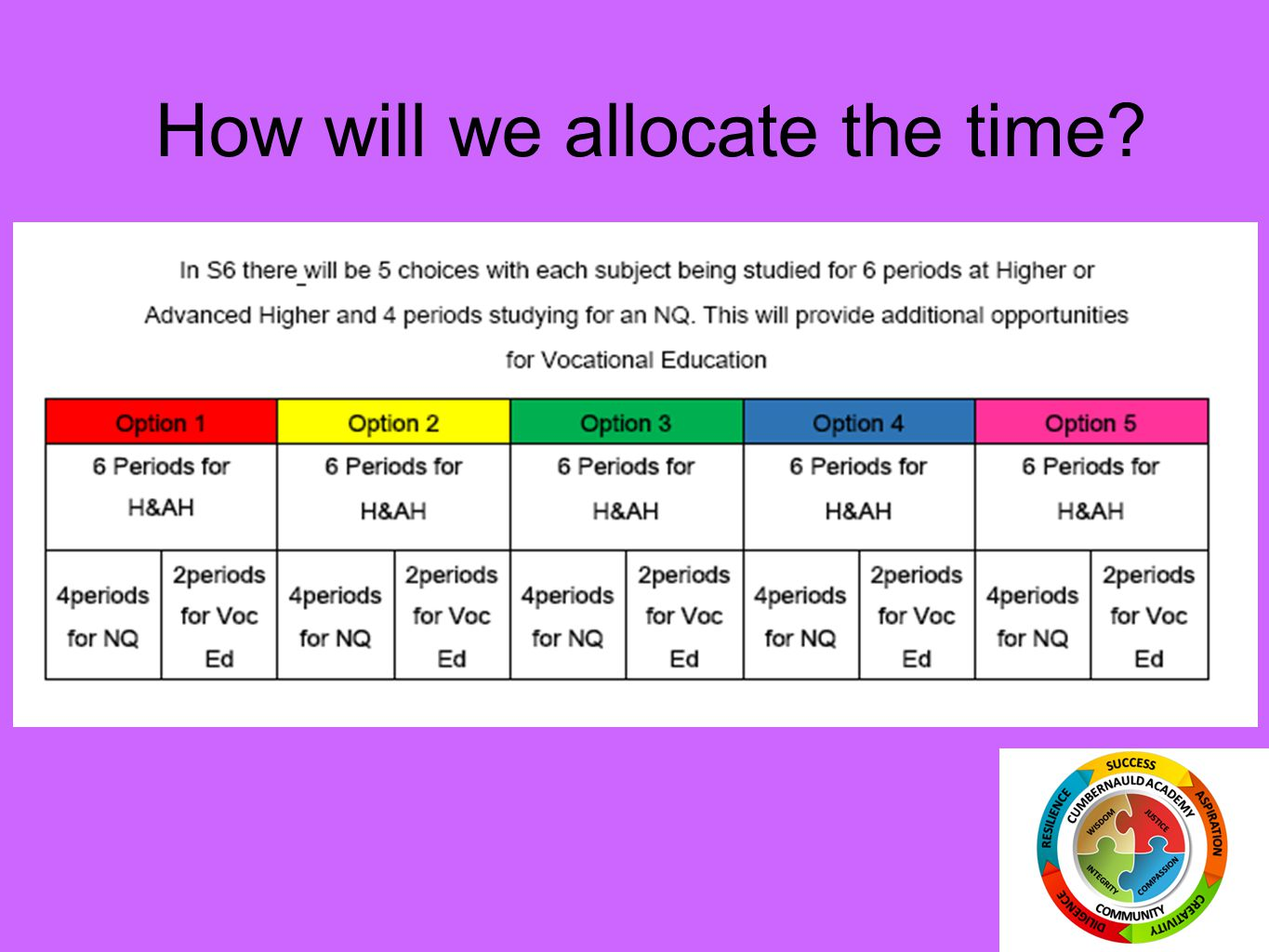 How will we allocate the time?
