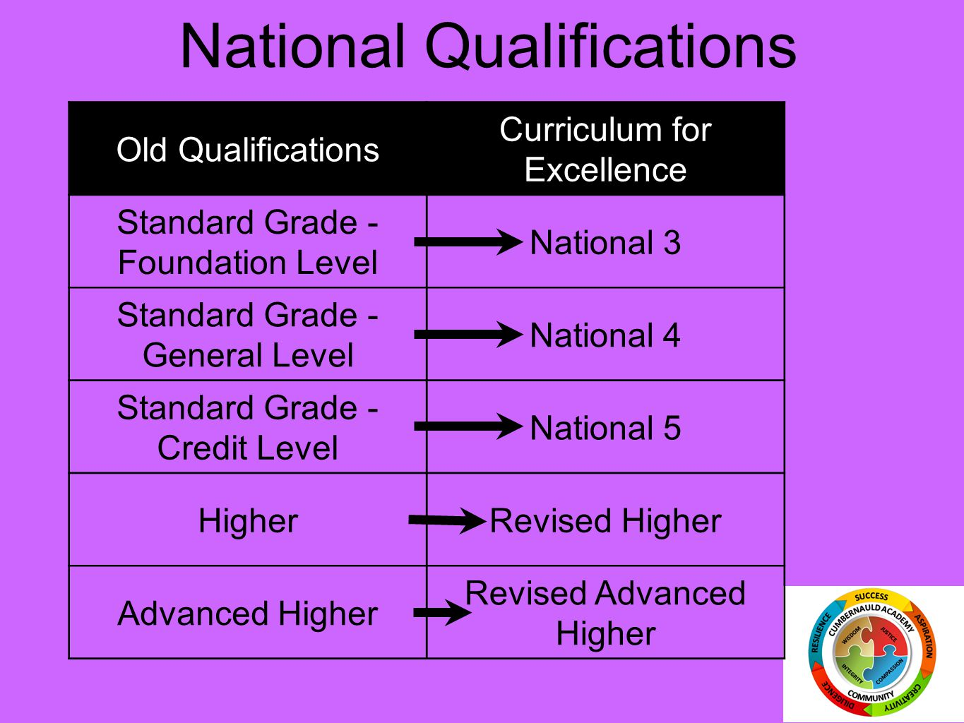 National Qualifications Old Qualifications Curriculum for Excellence Standard Grade - Foundation Level National 3 Standard Grade - General Level National 4 Standard Grade - Credit Level National 5 HigherRevised Higher Advanced Higher Revised Advanced Higher