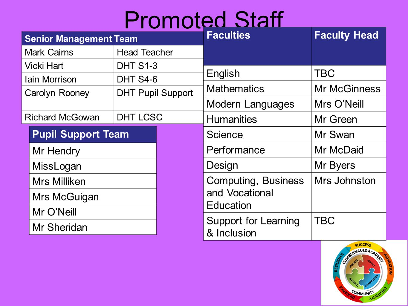 Promoted Staff Senior Management Team Mark CairnsHead Teacher Vicki HartDHT S1-3 Iain MorrisonDHT S4-6 Carolyn RooneyDHT Pupil Support Richard McGowanDHT LCSC Pupil Support Team Mr Hendry MissLogan Mrs Milliken Mrs McGuigan Mr O'Neill Mr Sheridan FacultiesFaculty Head EnglishTBC MathematicsMr McGinness Modern LanguagesMrs O'Neill HumanitiesMr Green ScienceMr Swan PerformanceMr McDaid DesignMr Byers Computing, Business and Vocational Education Mrs Johnston Support for Learning & Inclusion TBC