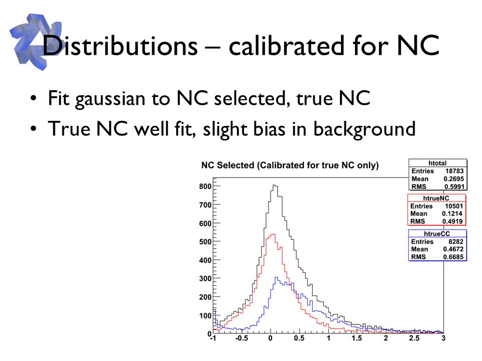 Distributions – calibrated for NC Fit gaussian to NC selected, true NC True NC well fit, slight bias in background