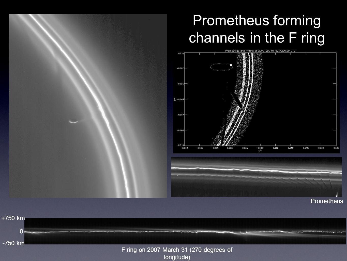 Prometheus forming channels in the F ring F ring on 2007 March 31 (270 degrees of longitude) +750 km -750 km 0 Prometheus