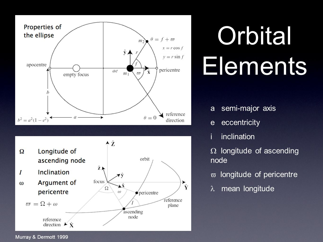 Orbital Elements a semi-major axis e eccentricity i inclination  longitude of ascending node  longitude of pericentre mean longitude Murray & Dermott 1999