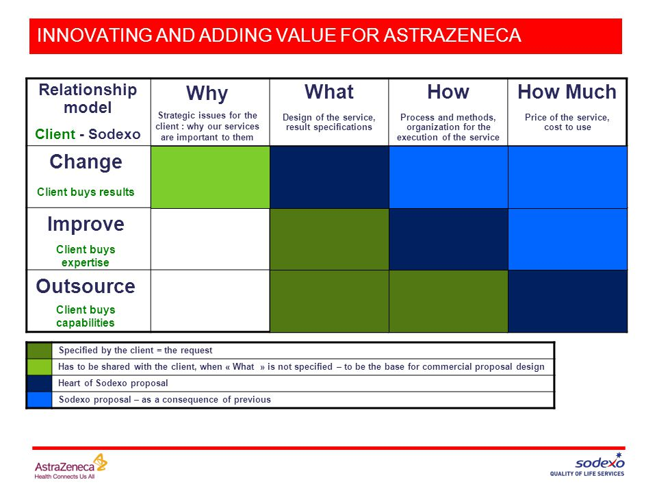 INNOVATING AND ADDING VALUE FOR ASTRAZENECA Relationship model Client - Sodexo What Design of the service, result specifications How Process and methods, organization for the execution of the service How Much Price of the service, cost to use Specified by the client = the request Has to be shared with the client, when « What » is not specified – to be the base for commercial proposal design Heart of Sodexo proposal Sodexo proposal – as a consequence of previous Outsource Client buys capabilities Improve Change Client buys expertise Client buys results Why Strategic issues for the client : why our services are important to them