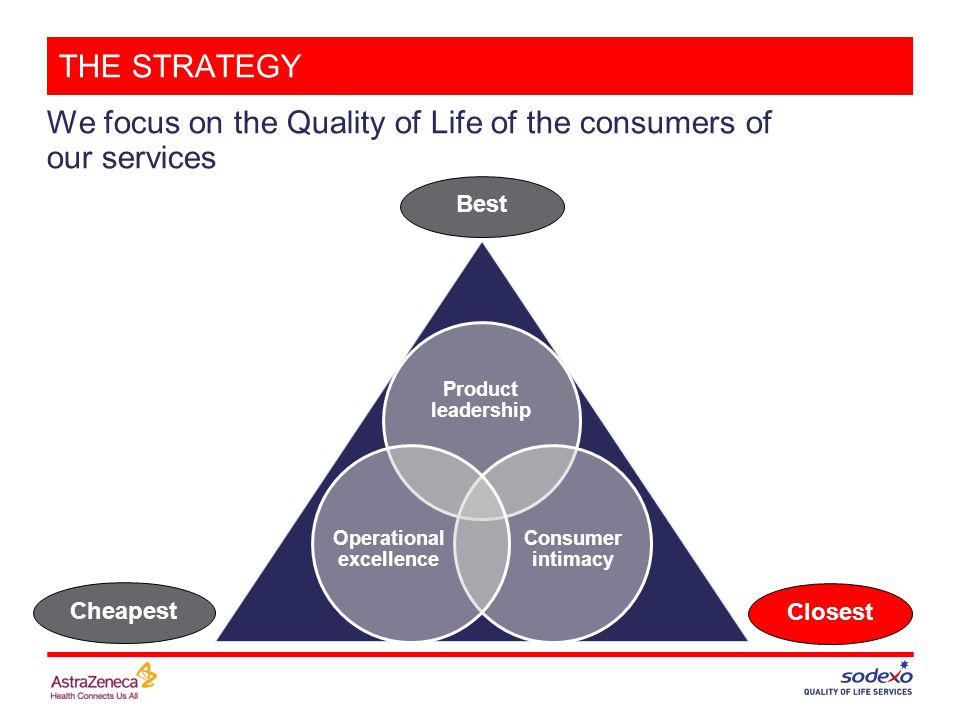 THE STRATEGY We focus on the Quality of Life of the consumers of our services Best Cheapest Closest