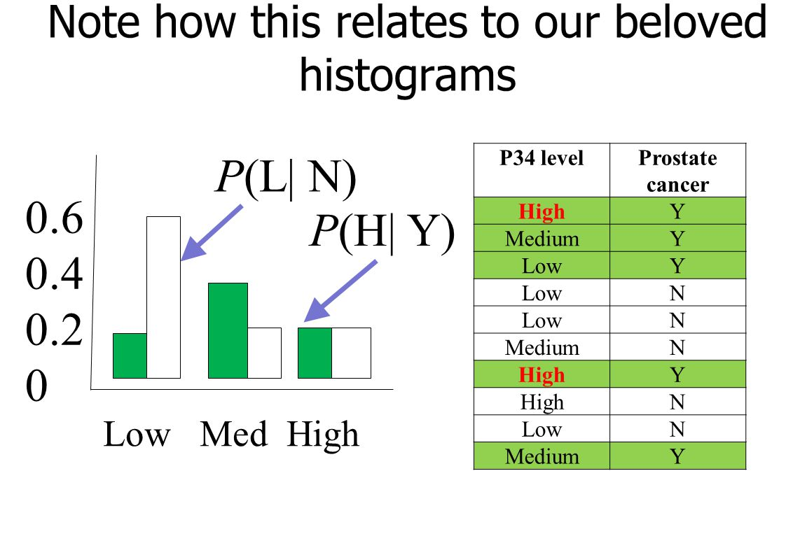 Note how this relates to our beloved histograms P34 levelProstate cancer HighY MediumY LowY N N MediumN HighY N LowN MediumY Low Med High 0.6 0.4 0.2 0 P(L| N) P(H| Y)