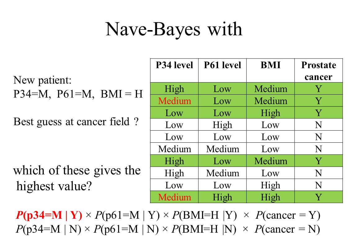 Nave-Bayes with P34 levelP61 levelBMIProstate cancer HighLowMediumY LowMediumY Low HighY LowHighLowN N Medium LowN HighLowMediumY HighMediumLowN HighN
