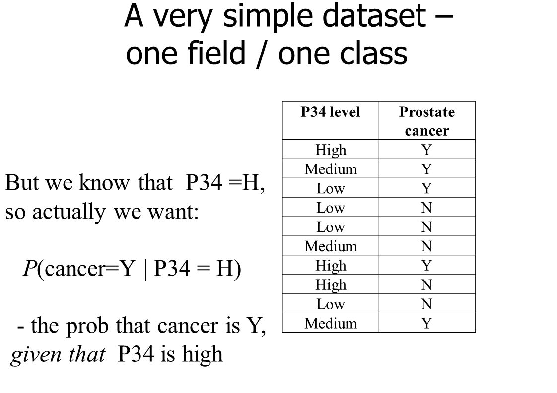 A very simple dataset – one field / one class P34 levelProstate cancer HighY MediumY LowY N N MediumN HighY N LowN MediumY But we know that P34 =H, so actually we want: P(cancer=Y | P34 = H) - the prob that cancer is Y, given that P34 is high
