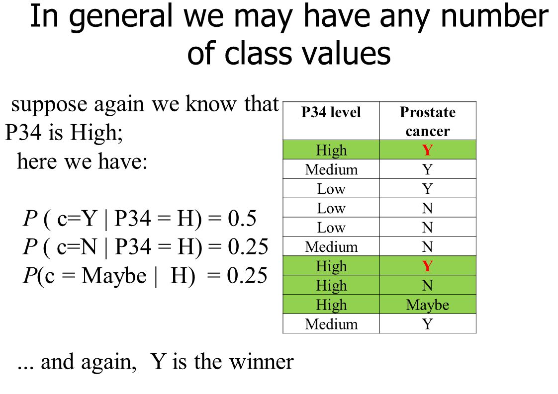 In general we may have any number of class values P34 levelProstate cancer HighY MediumY LowY N N MediumN HighY N Maybe MediumY suppose again we know