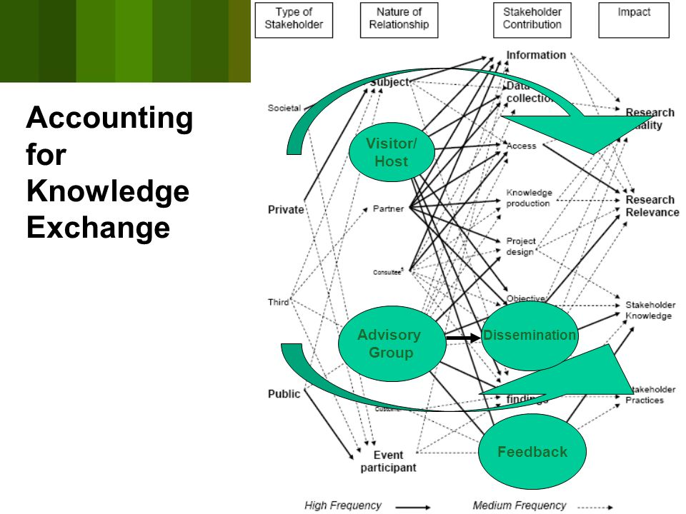 Feedback Visitor/ Host Advisory Group Dissemination Accounting for Knowledge Exchange