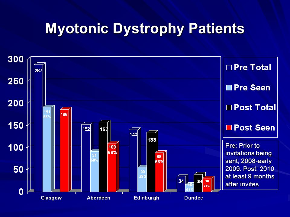 Myotonic Dystrophy Patients Pre: Prior to invitations being sent, 2008-early 2009.