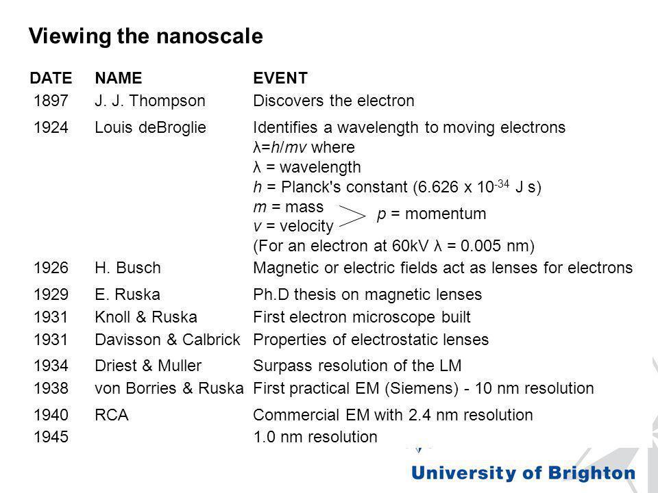 DATENAMEEVENT 1897J. J. ThompsonDiscovers the electron 1924Louis deBroglieIdentifies a wavelength to moving electrons λ=h/mv where λ = wavelength h =