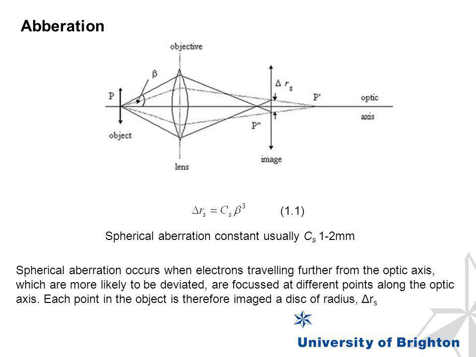 Abberation Spherical aberration occurs when electrons travelling further from the optic axis, which are more likely to be deviated, are focussed at di