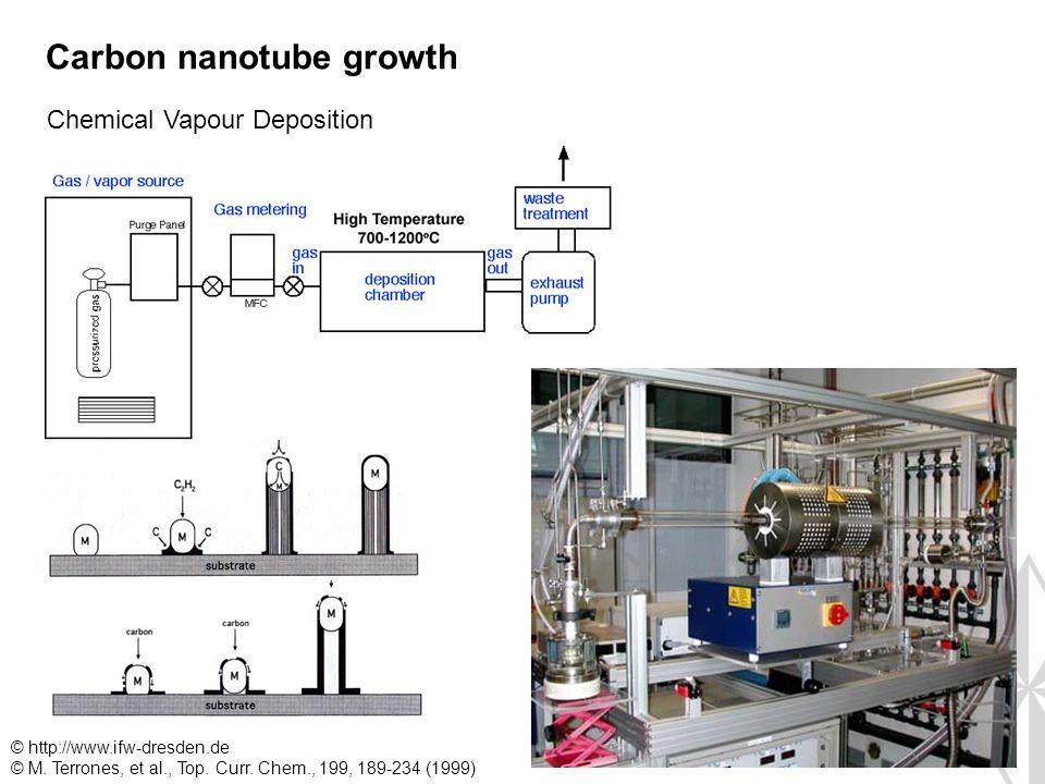 Carbon nanotube growth Chemical Vapour Deposition © http://www.ifw-dresden.de © M.