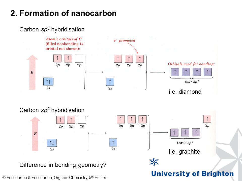 2. Formation of nanocarbon Carbon sp 3 hybridisation Carbon sp 2 hybridisation i.e. diamond i.e. graphite Difference in bonding geometry? © Fessenden
