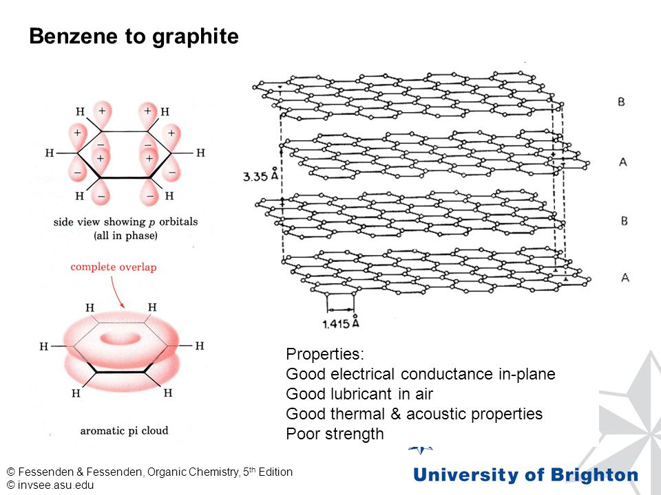 © invsee.asu.edu Benzene to graphite Properties: Good electrical conductance in-plane Good lubricant in air Good thermal & acoustic properties Poor strength