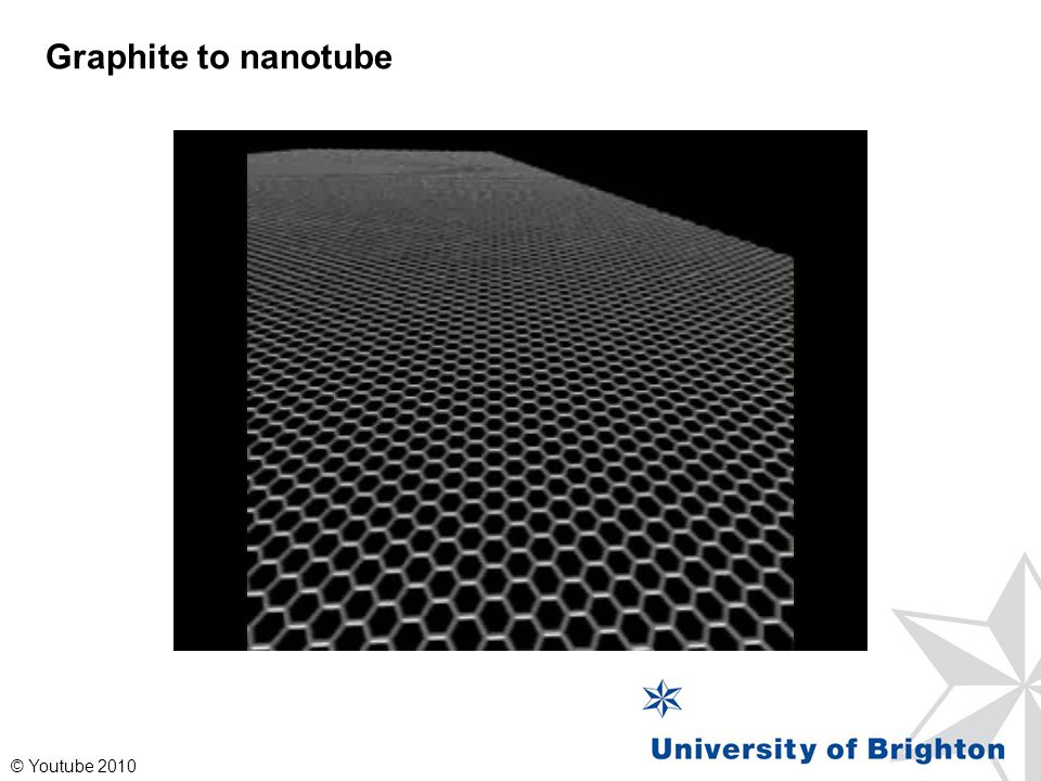 Graphite to nanotube © Youtube 2010