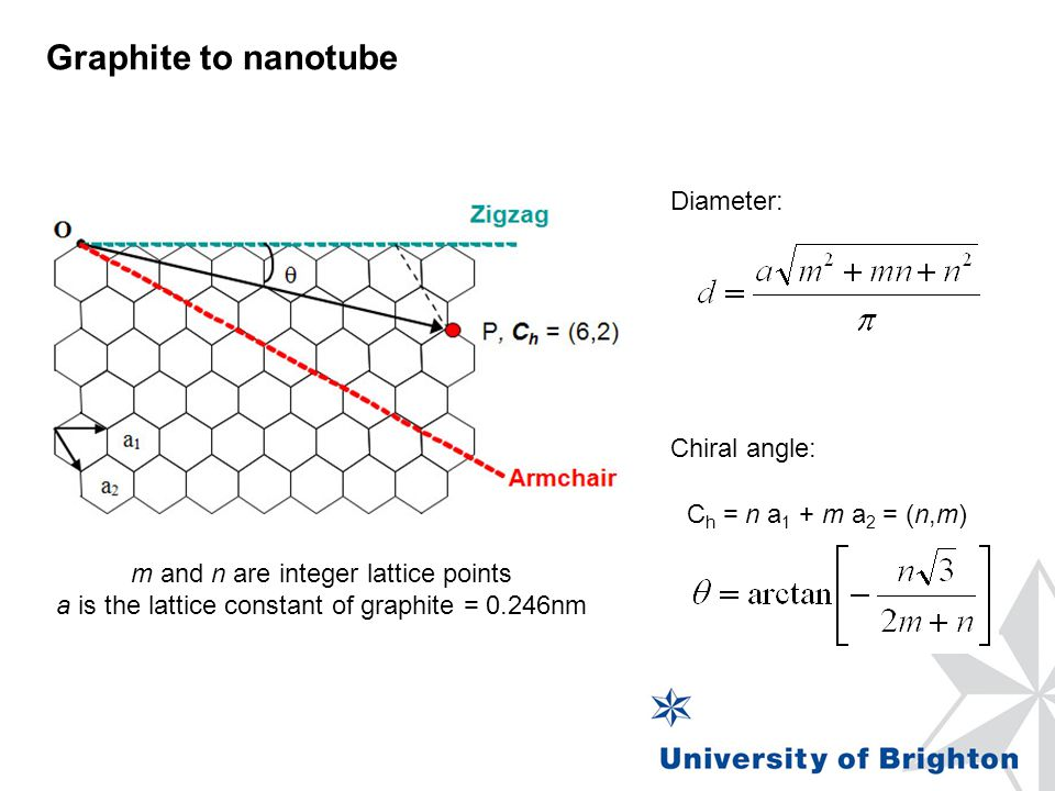 Graphite to nanotube m and n are integer lattice points a is the lattice constant of graphite = 0.246nm Diameter: Chiral angle: C h = n a 1 + m a 2 = (n,m)