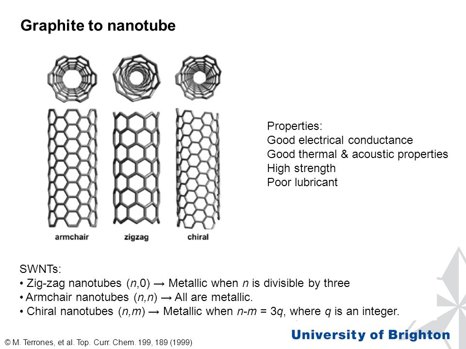 Graphite to nanotube SWNTs: Zig-zag nanotubes (n,0) → Metallic when n is divisible by three Armchair nanotubes (n,n) → All are metallic.