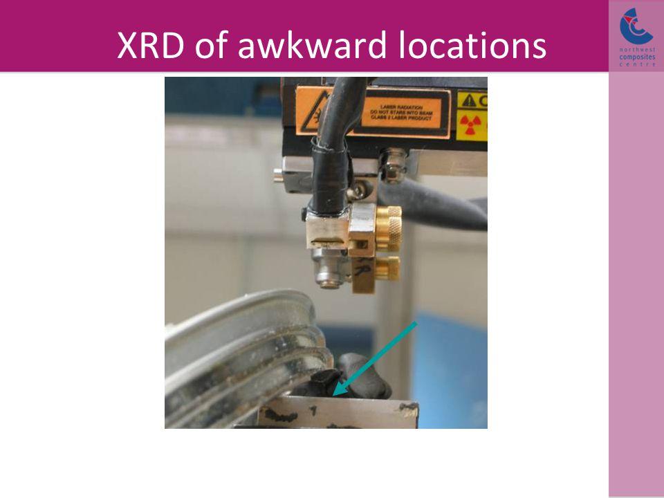 XRD of awkward locations