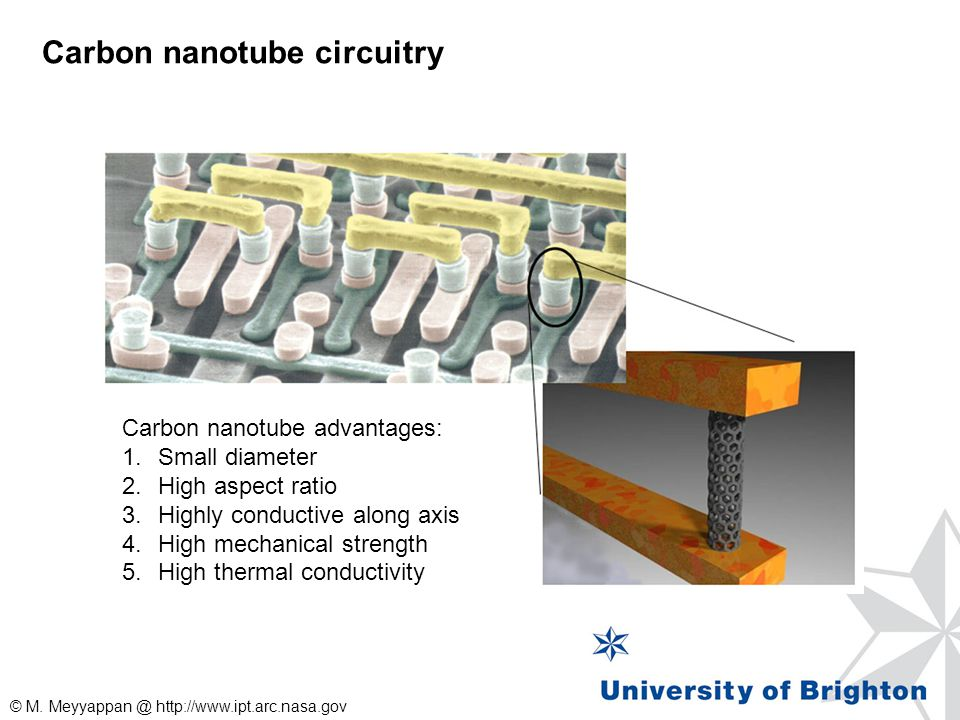 Carbon nanotube circuitry Carbon nanotube advantages: 1.Small diameter 2.High aspect ratio 3.Highly conductive along axis 4.High mechanical strength 5
