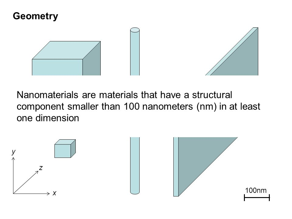 Geometry x y z Nanomaterials are materials that have a structural component smaller than 100 nanometers (nm) in at least one dimension 100nm