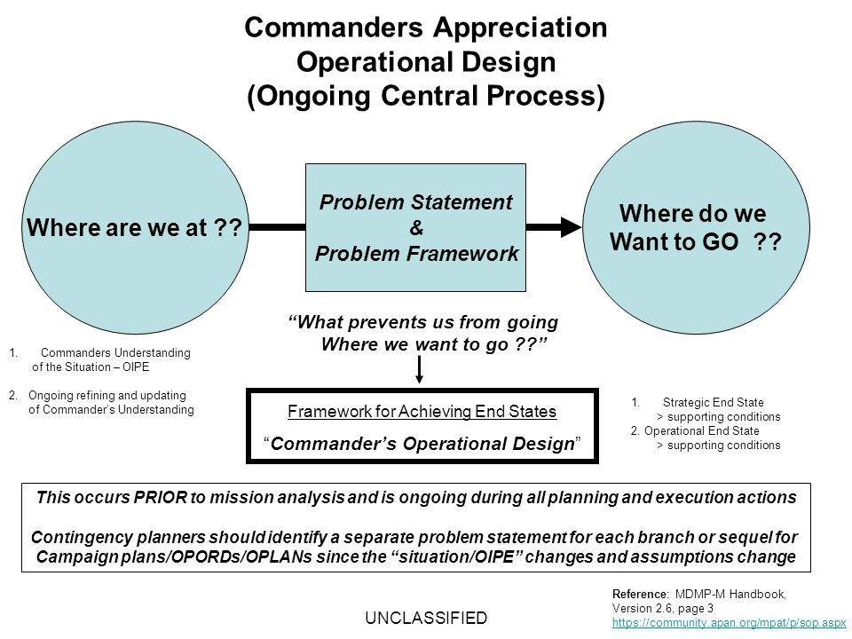 UNCLASSIFIED Commanders Appreciation Operational Design (Ongoing Central Process) Where are we at ?? Where do we Want to GO ?? 1.Commanders Understand