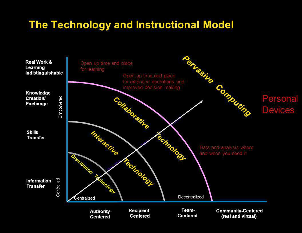 The Technology and Instructional Model Information Transfer Authority- Centered Recipient- Centered Decentralized Centralized Team- Centered Skills Transfer Distribution Technology Interactive Technology Empowered Controlled Collaborative Technology Knowledge Creation/ Exchange Real Work & Learning Indistinguishable Pervasive Computing Pre-Web Now Future Open up time and place for learning Open up time and place for extended operations and improved decision making Data and analysis where and when you need it Personal Devices Community-Centered (real and virtual)