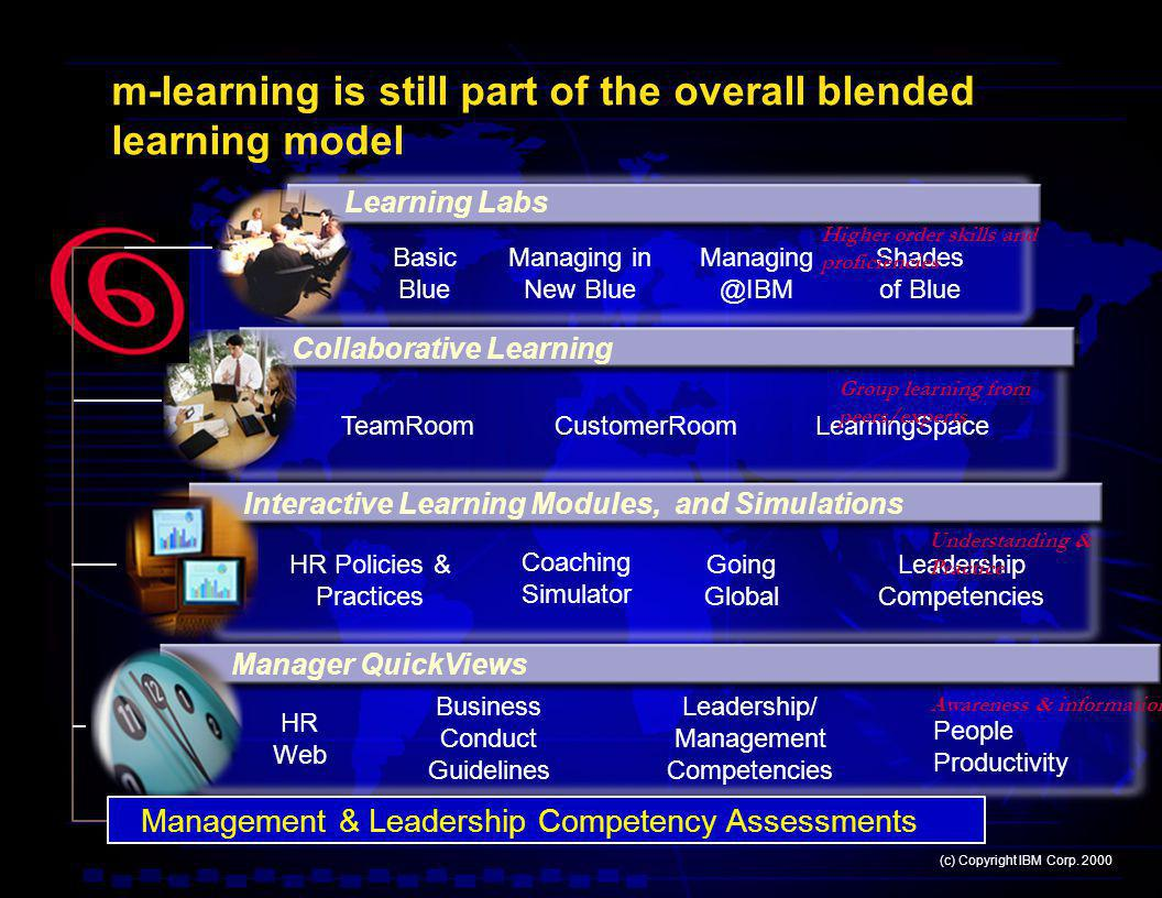 m-learning is still part of the overall blended learning model Basic Blue Managing in New Blue HR Policies & Practices Going Global Coaching Simulator People Productivity Leadership/ Management Competencies Business Conduct Guidelines HR Web Management & Leadership Competency Assessments TeamRoomCustomerRoomLearningSpace Learning Labs Collaborative Learning Interactive Learning Modules, and Simulations Manager QuickViews Managing @IBM Shades of Blue Leadership Competencies (c) Copyright IBM Corp.