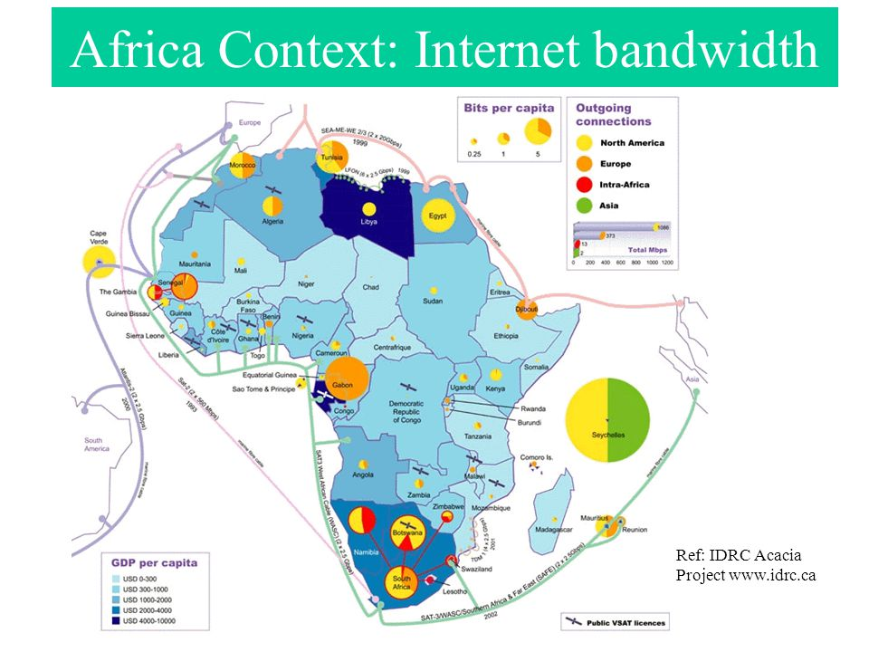 Africa Context: Internet bandwidth Ref: IDRC Acacia Project