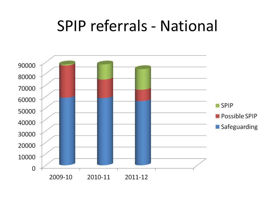 SPIP referrals - National