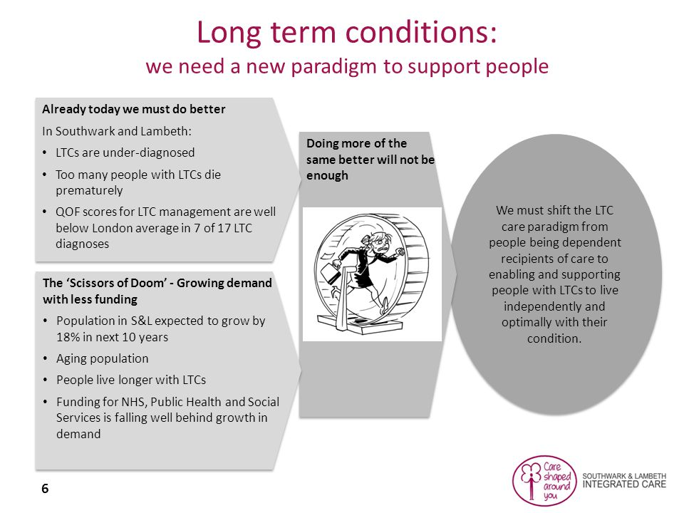 6 We must shift the LTC care paradigm from people being dependent recipients of care to enabling and supporting people with LTCs to live independently and optimally with their condition.